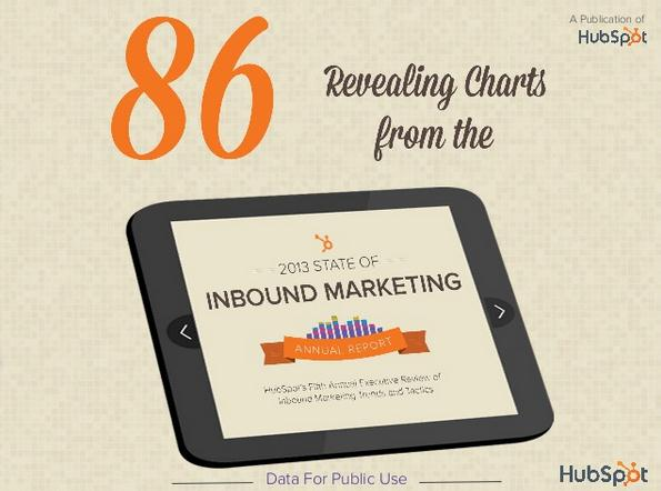 Come migliora l'inbound marketing