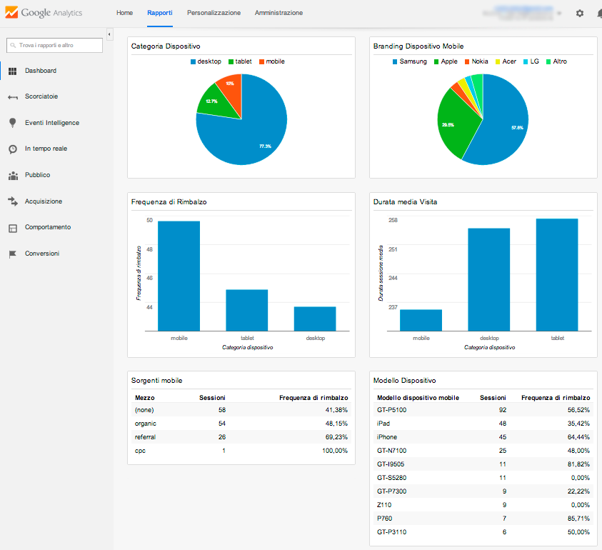 Dashboard Analytics per Mobile