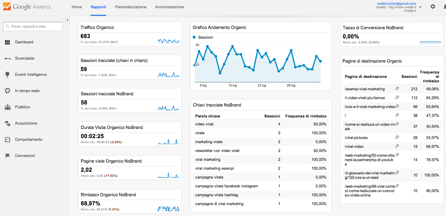 Dashboard Analytics per il Seo